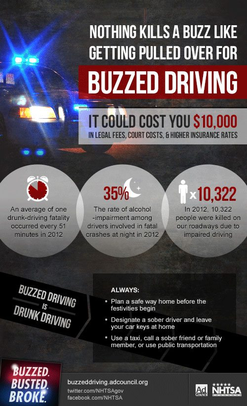 Buzzed Driving Inographic